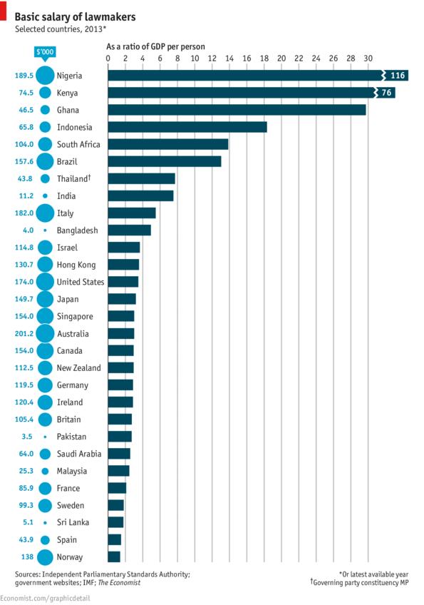 Legislators Pay Worldwide