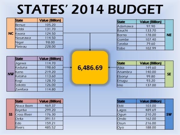 Nigerian States' Budgets 2014